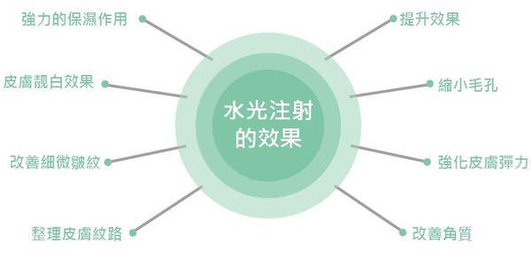 京硯聯合診所 水晶水光槍